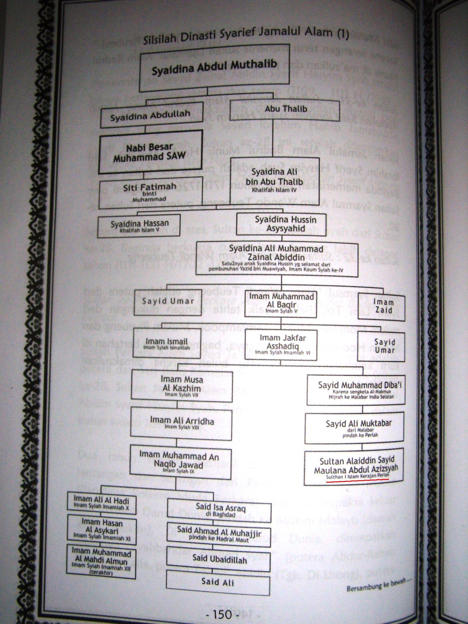 Menelisik silsilah raja raja islam di aceh orekan waktu luang silsilah dinasti syarief jamalul alam 1 ccuart Images