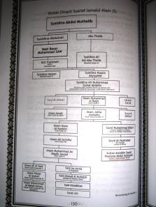 Silsilah Dinasti Syarief Jamalul Alam (1)