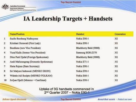 IA leadership targets + handsets